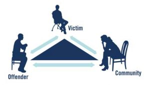 Victim-Offender Mediation and the Criminal Justice System